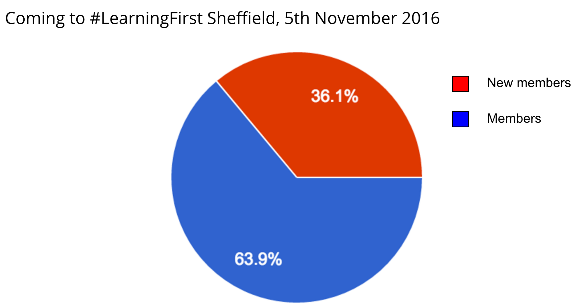 copy_of_copy_of_sheffield_5th_nov_-_google_drawings